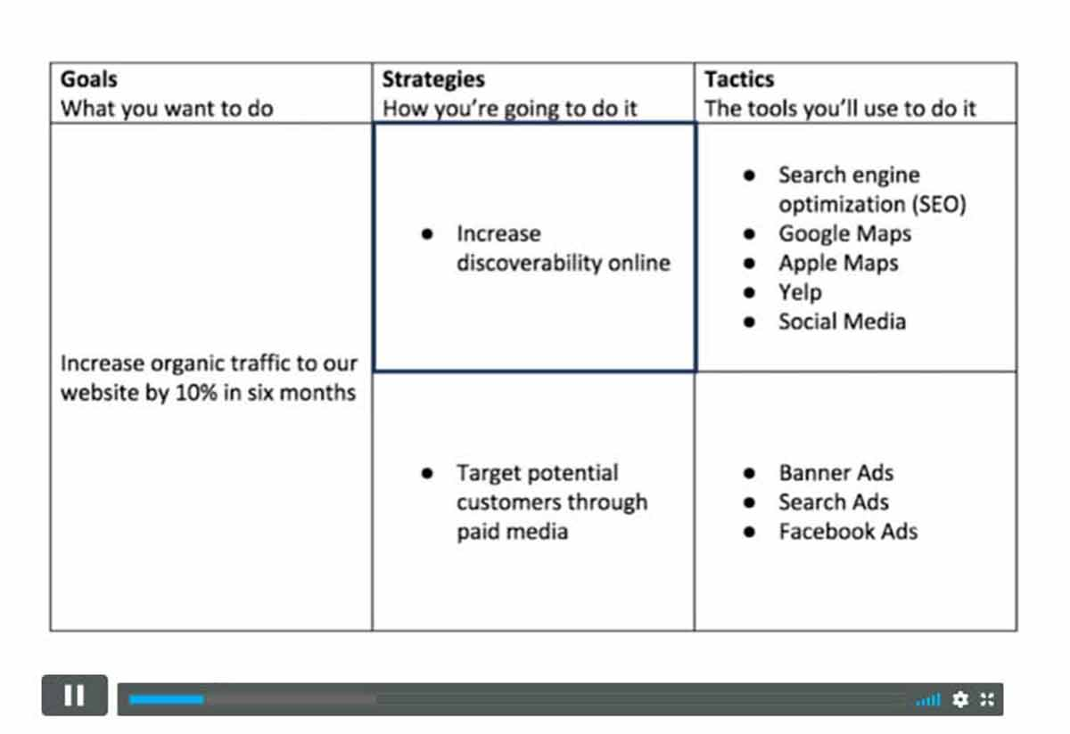 Digital Marketing Strategy - SEO and marketing teacher explaining UVP (Unique Value Proposition)